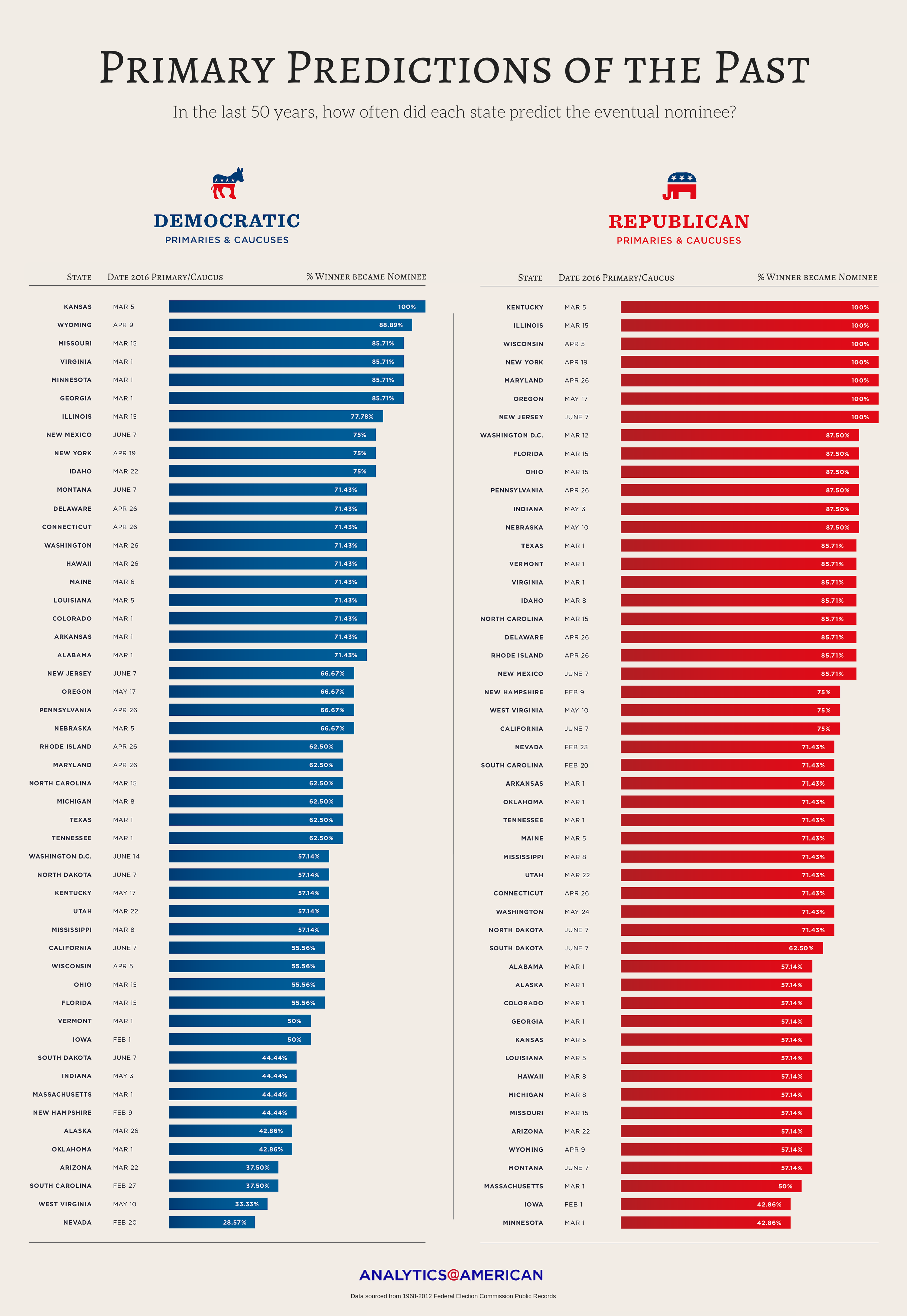 primary predictions of the past infographic.