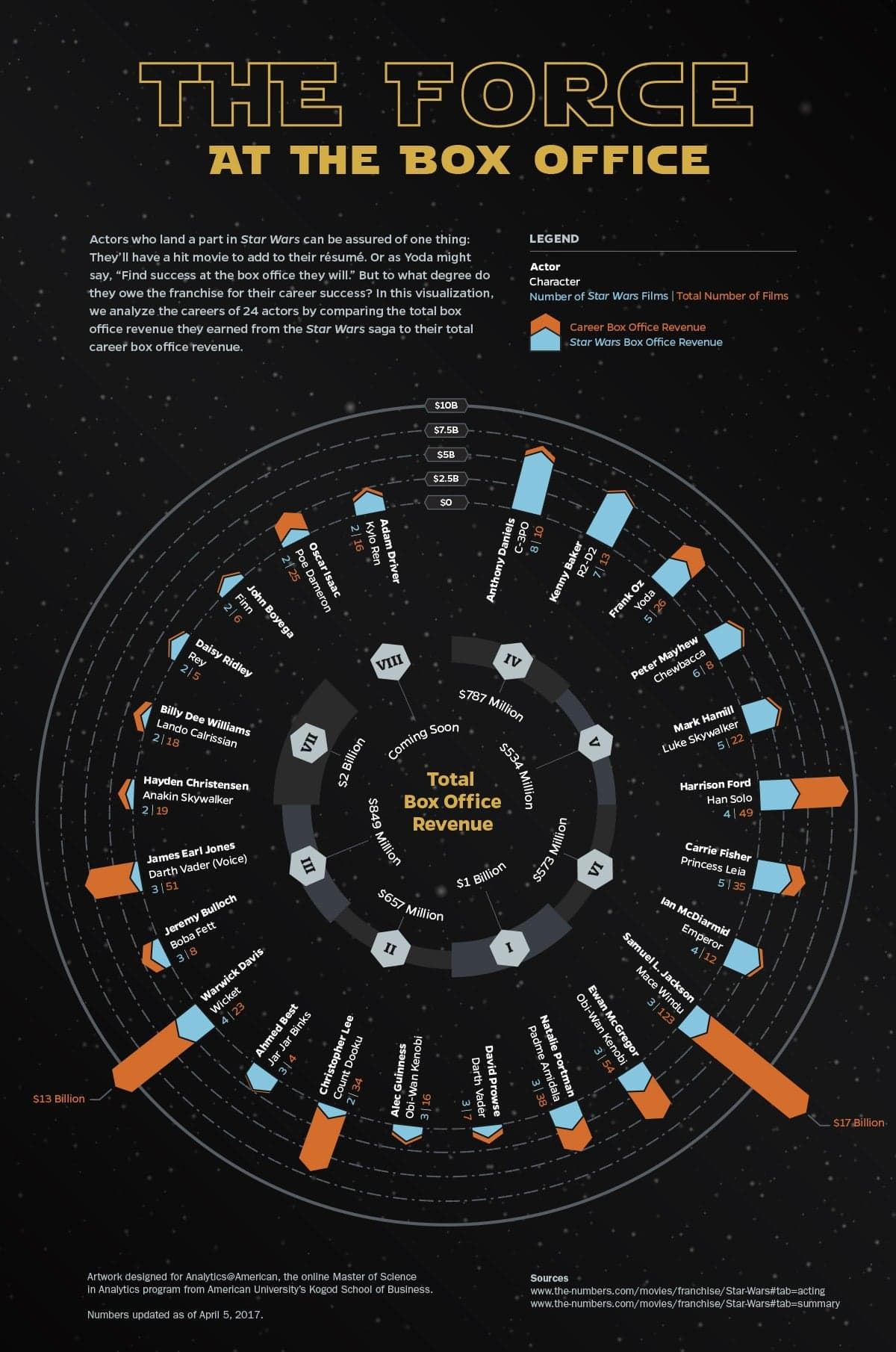 infographic showing analytics of Star Wars